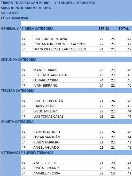 20160326 VILLANUEVA-CLASIFICACIÓN