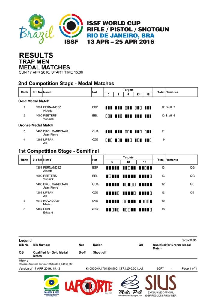TRAP MEN - Medal Matches